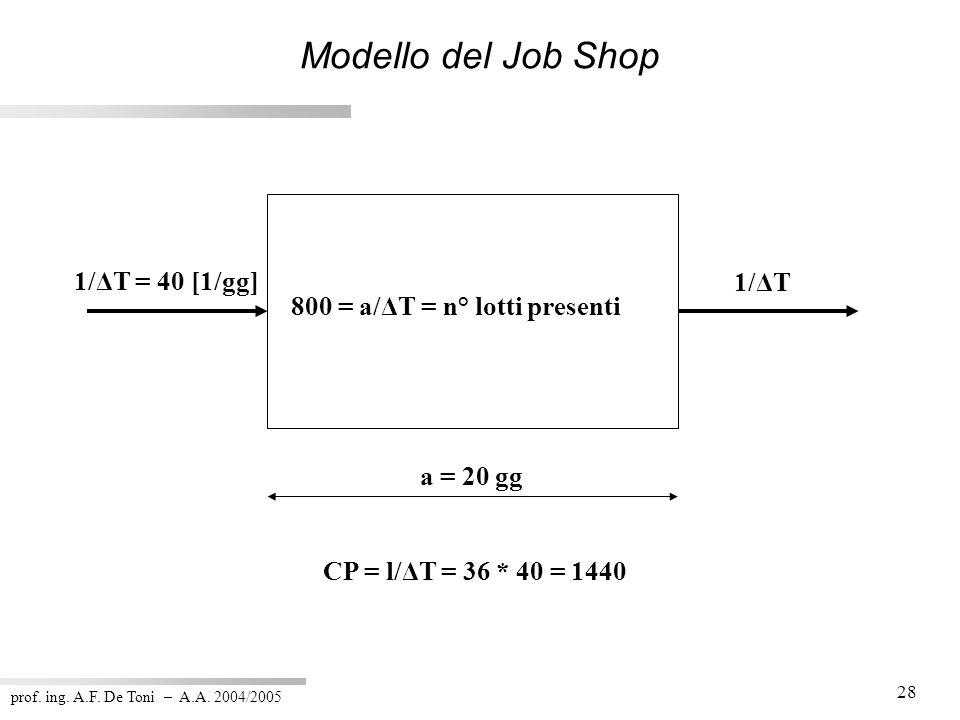Modello del Job Shop 1/ΔT = 40 [1/gg] 1/ΔT